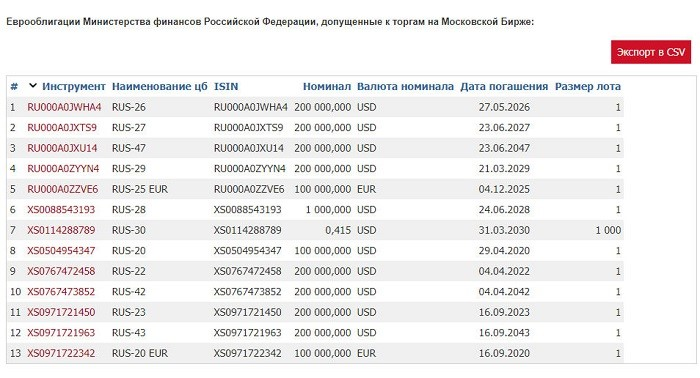Еврооблигации Минфина