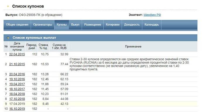 Выпуск ОФЗ Минфином