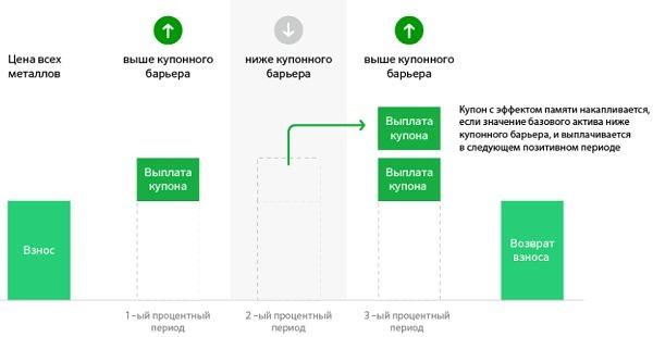 Схема работы структурной облигации