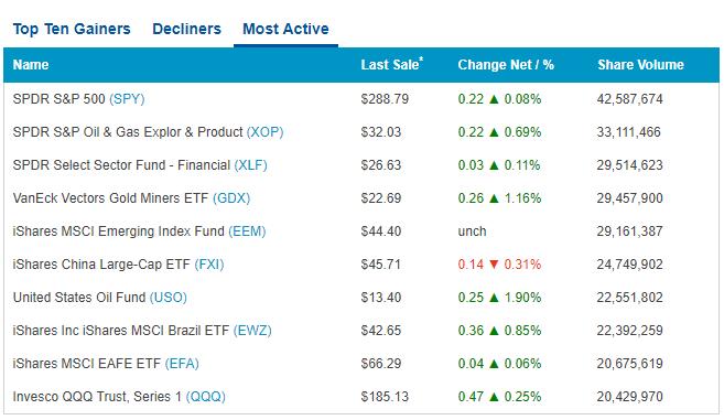 Список ETF на бирже Насдак