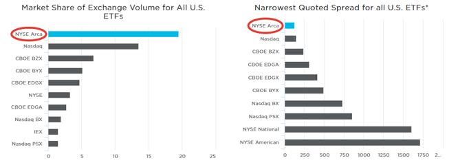 Доля ETF на NYSE