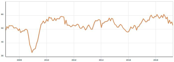 График индекса PMI