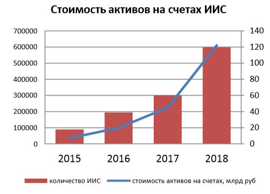 Рост количества открытых счетов ИИС