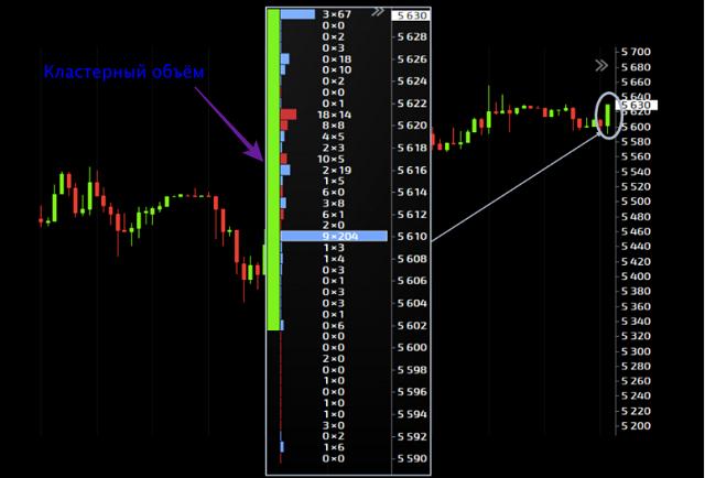 Индикатор кластерный объем торгов
