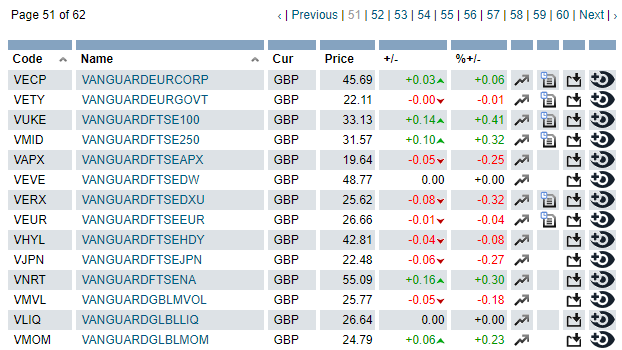 ETF на Лондонской бирже