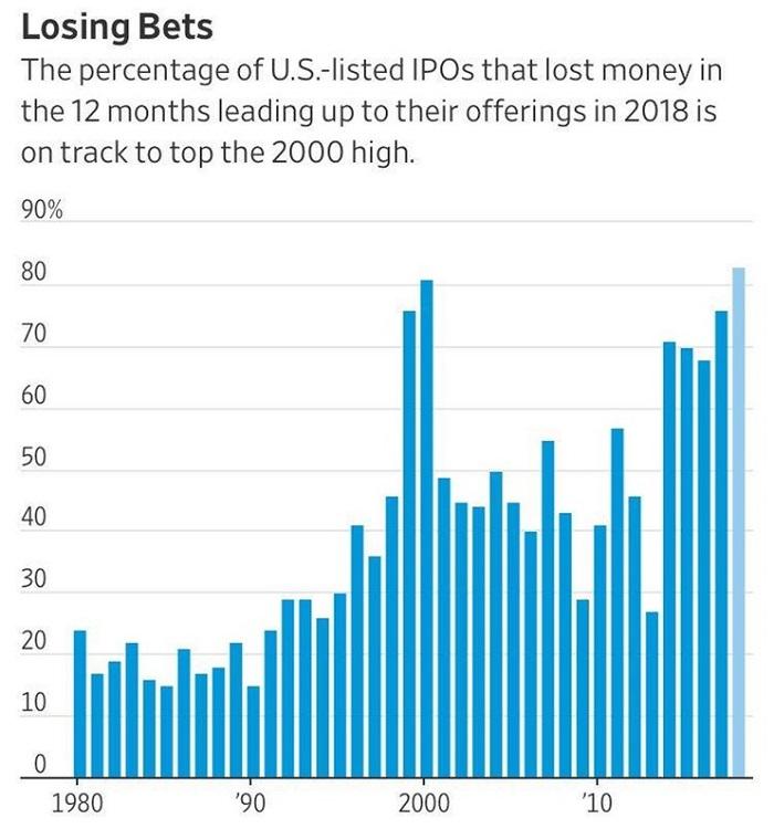 Убыточные IPO во период кризиса доткомов