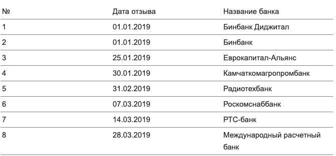 Отзыв лицензий в 2019 году