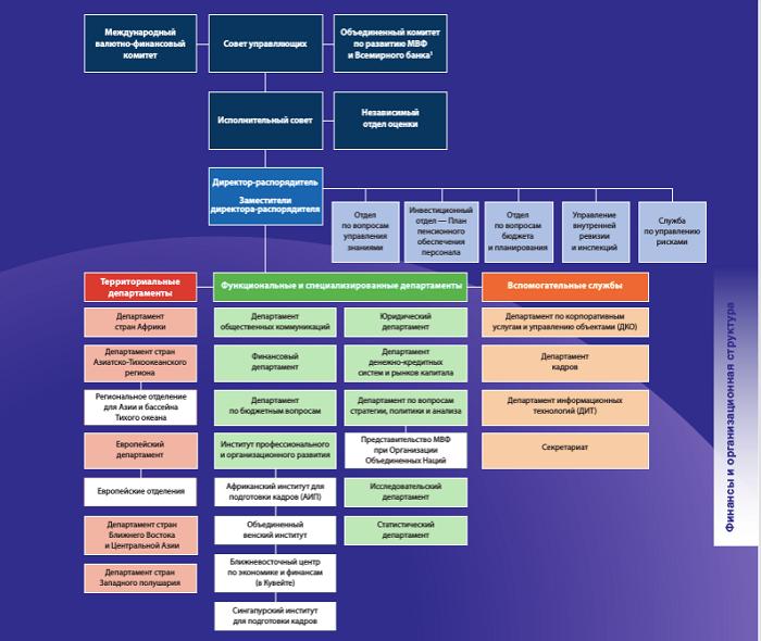 Структура управления МВФ