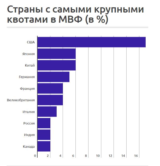 Страны - участники МВФ