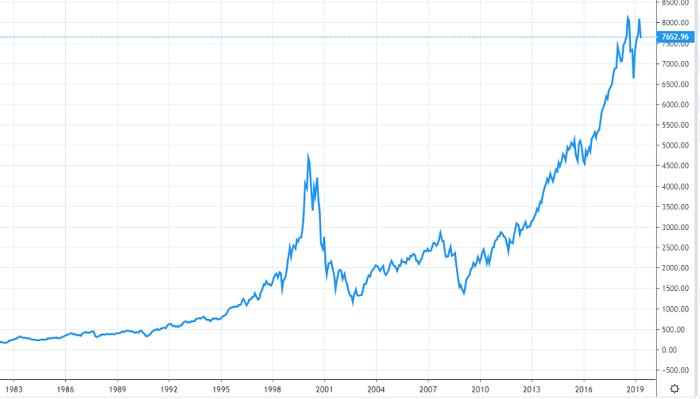 График индекса NASDAQ