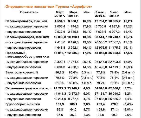 Финансовые показатели Аэрофлота