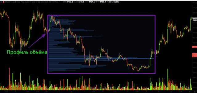 Профиль рынка (Volume Profile)