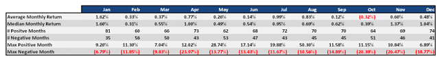 Статистика торгов в мае