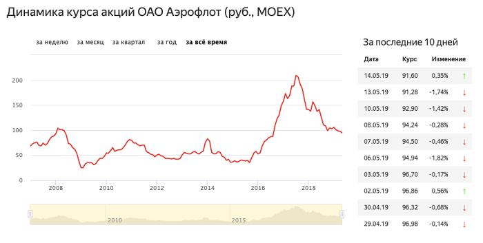 Котировки акций Аэрофлота