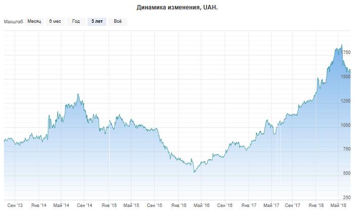 Фондовый индекс Украины UX