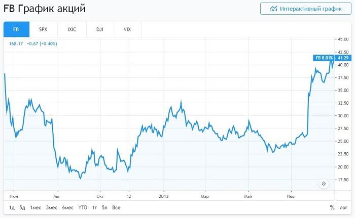 Акции Facebook после IPO