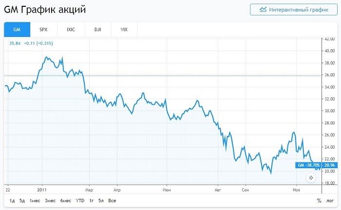 Акции General Motors после IPO
