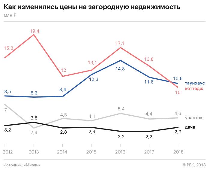 Цены на загородную недвижимость в Москве