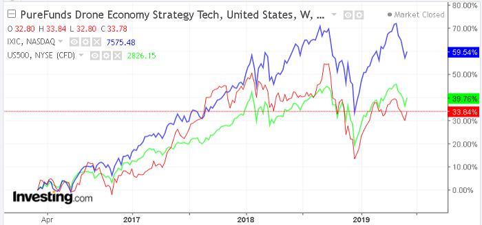 График фонда PureFunds Drone Economy Strategy ETF