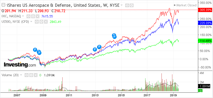 График iShares U.S. Aerospace & Defense ETF (ITA)