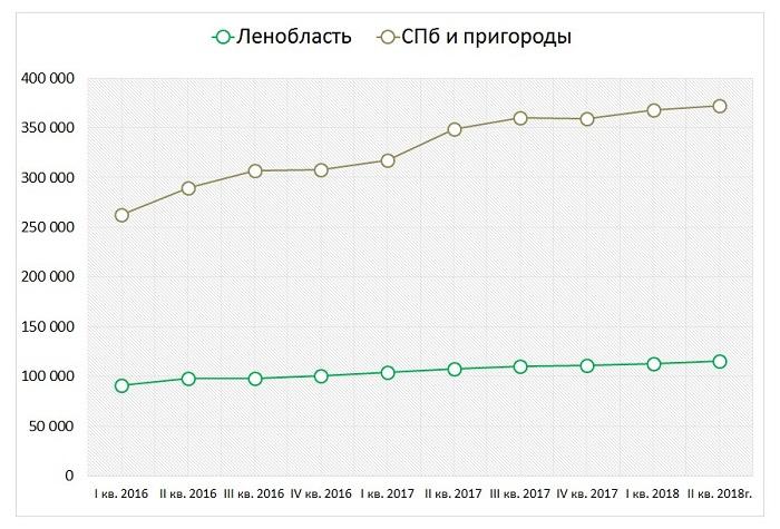 Цены на загородную недвижимость в СПб