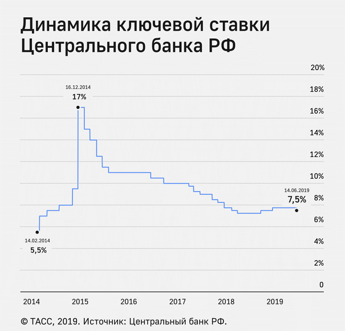 Динамика ключевой ставки ЦБ