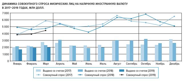 Спрос на валюту в 2017-2019