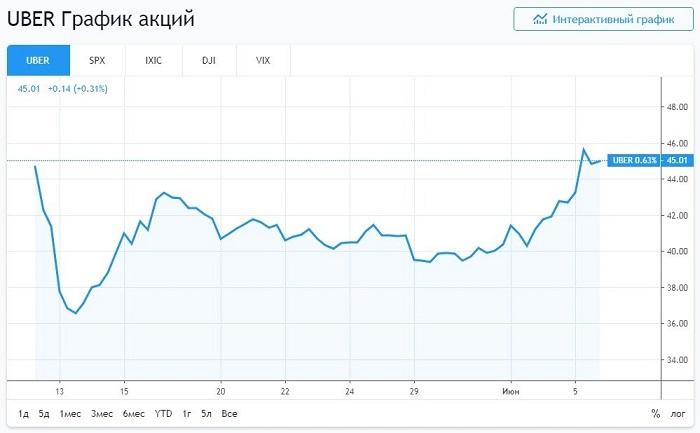 График акций Uber после IPO