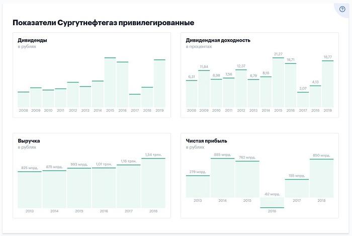 Акции Сургутнефтегаз преф