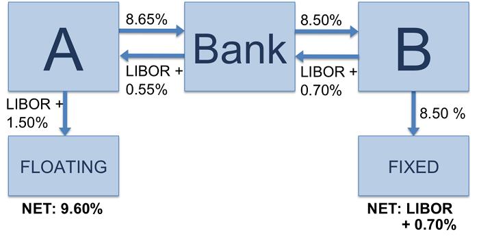 Схема процентного свопа