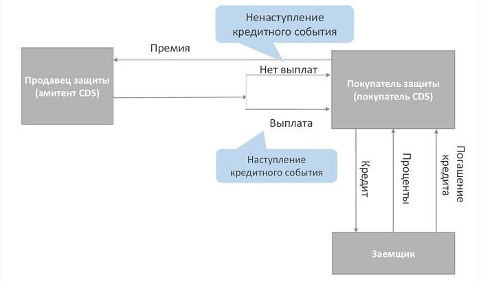 Схема работы кредитно-дефолтного свопа