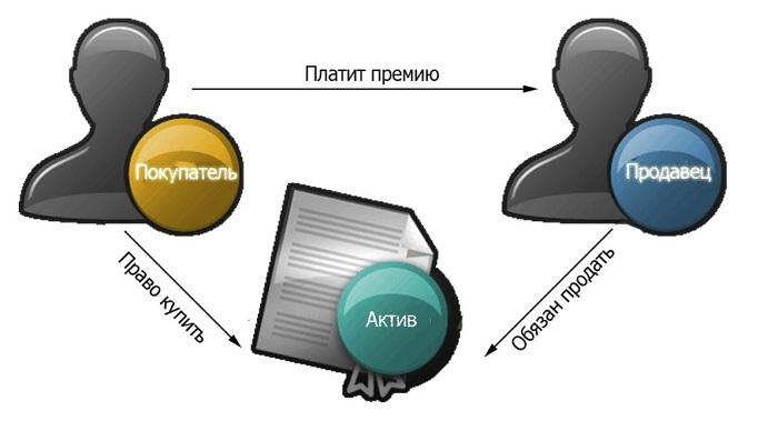 Схема: как работает свопцион