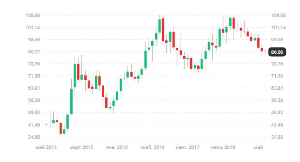 График котировок акций АО Алроса