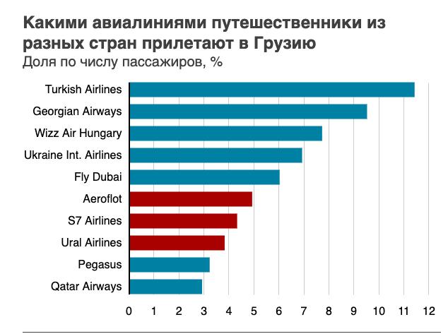 Доля авиакомпаний на рейсах в Грузию