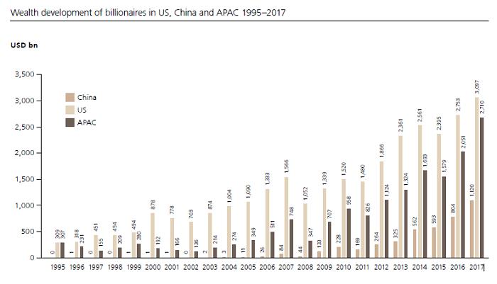 Совокупное состояние американских и китайских миллиардеров