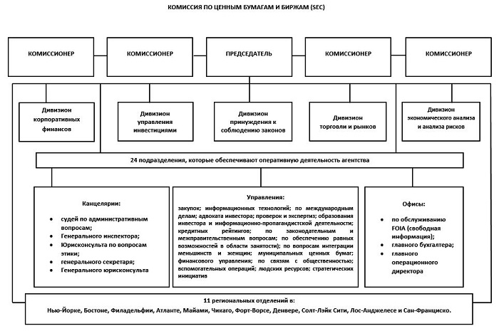 Структура комиссии SEC
