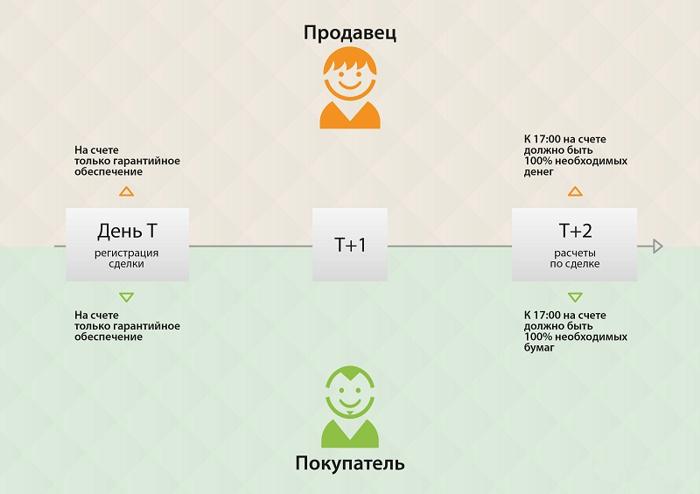 Схема режима торгов Т+2
