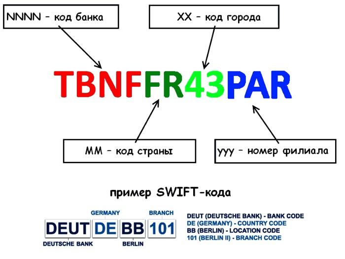 Обозначения в системе Свифт