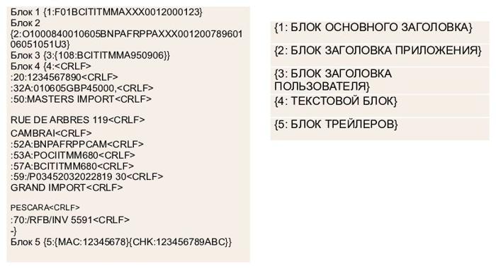 Язык кодирования FIN в системе SWIFT