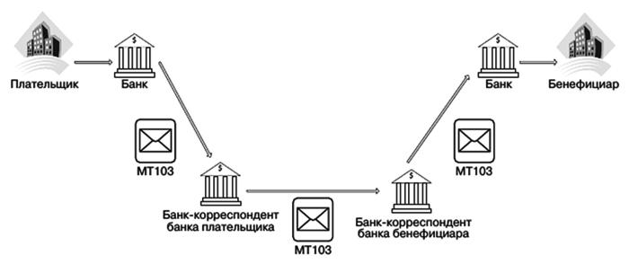 Передача переводов SWIFT по цепочке