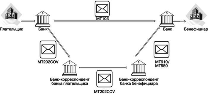 Передача переводов SWIFT с покрытием