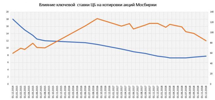 Ключевая ставка и индекс Мосбиржи