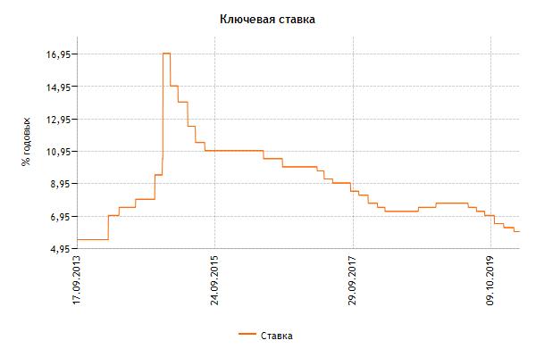 Динамика ставки ЦБ РФ