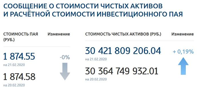 Данные ОПИФ «Газпромбанк - Облигации Плюс»