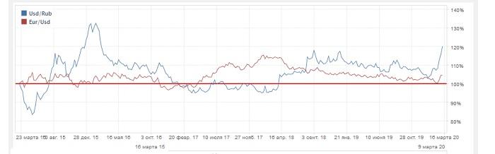 График евро относительно доллара