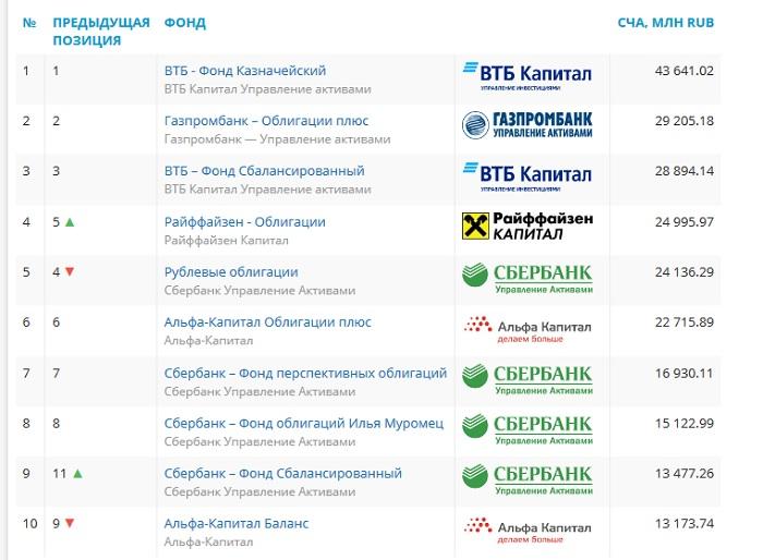 Десятка ПИФ-лидеров по данным сайта investfunds.ru