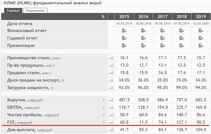 Показатели СДП на сайте smart-lab.ru