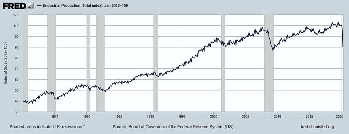IPI от ФРС США