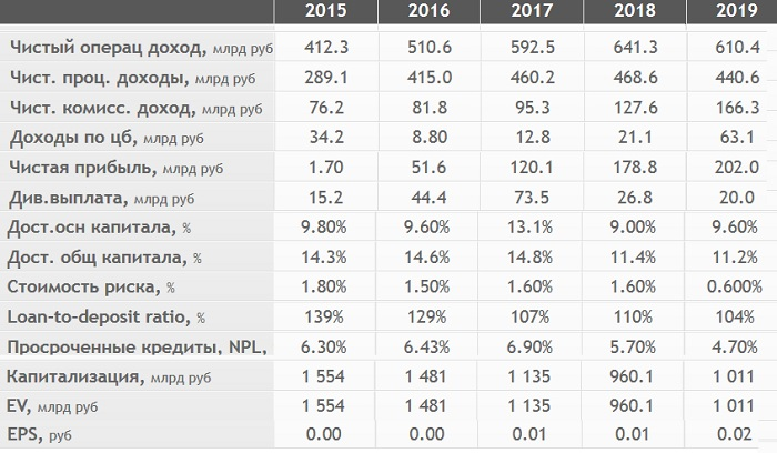 Финансовые показатели ВТБ