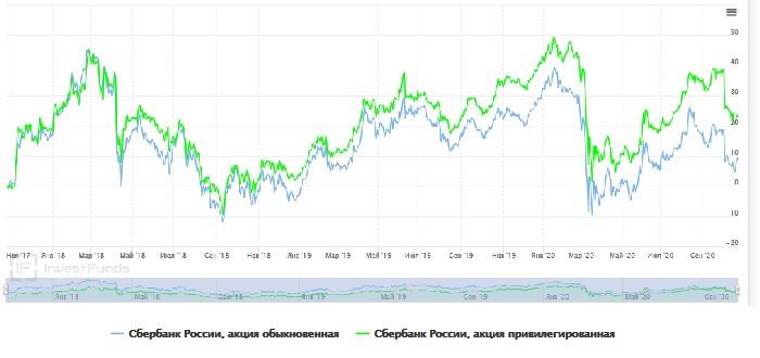 График котировок акций Сбера